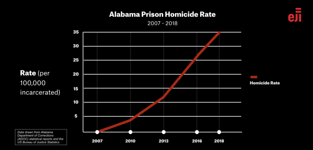 Alabama's Prisons Are Deadliest in the Nation | Equal