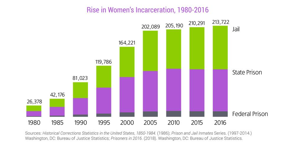 Incarceration of Women Is Growing Twice as Fast as that of