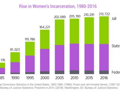 The United States is one of the top incarcerators of women in the world.